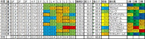 京成杯2018の予想用ラップデータ