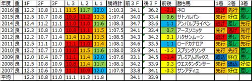 京阪杯2017の予想用ラップデータ