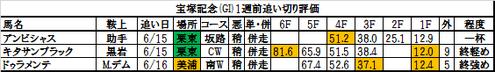 宝塚記念2016の1週前追い切り評価一覧
