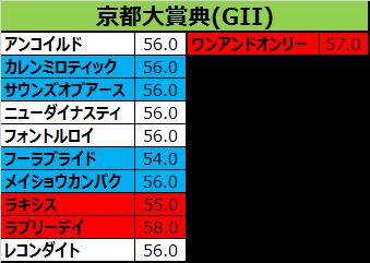 京都大賞典2015の出走予定馬