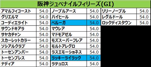 阪神ジュベナイルフィリーズ2017の予想用・出走予定馬