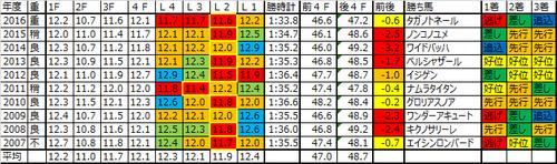 武蔵野ステークス2017の予想用ラップデータ
