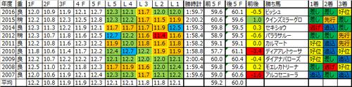 紫苑ステークス2017の予想用ラップデータ