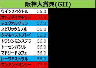 阪神大賞典2017の予想用・出走予定馬一覧