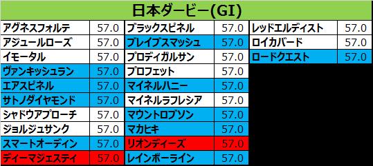 日本ダービー2016の予想用・出走予定馬一覧