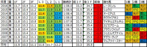 小倉2歳ステークス2017の予想用ラップデータ