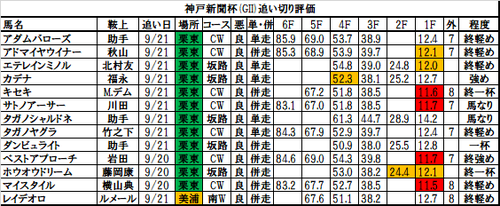 神戸新聞杯2017の追い切り・調教評価一覧