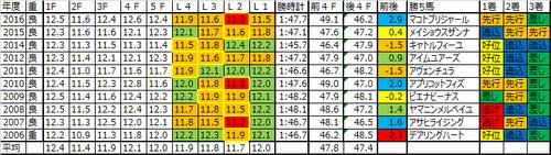 クイーンステークス2017の予想用ラップデータ