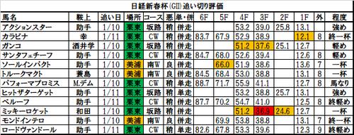 日経新春杯2018の追い切り・調教評価一覧