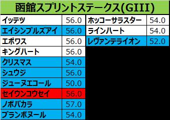 函館スプリントステークス2017の予想用・出走予定馬一覧