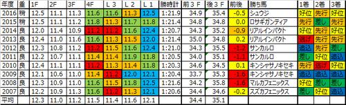阪神カップ2017の予想用ラップデータ
