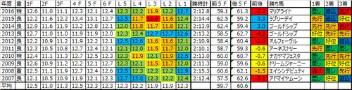 宝塚記念2017の予想用ラップデータ