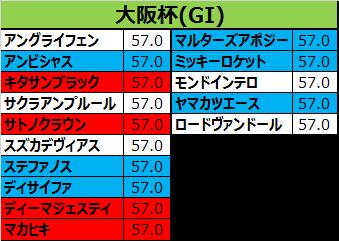 産経大阪杯2017の予想用・出走予定馬