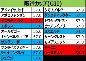 阪神カップ2017の予想用・出走予定馬一覧