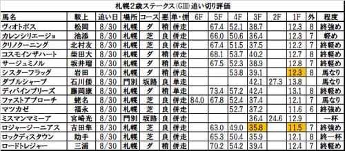 札幌2歳ステークス2017の追い切り・調教評価一覧