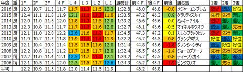 NHKマイルカップ2017の予想用ラップデータ