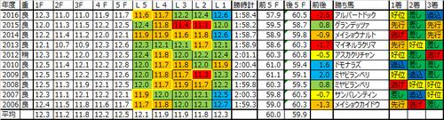 七夕賞2017の予想用ラップデータ