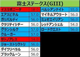富士ステークス2017の予想用ラップデータ
