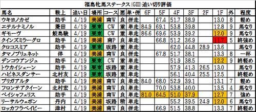 福島牝馬ステークス2017の追い切り・調教評価一覧