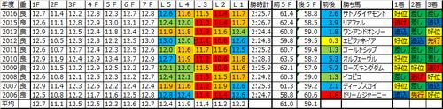 神戸新聞杯2017の予想用ラップデータ