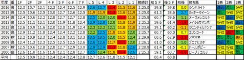 オークス・優駿牝馬2017の予想用ラップデータ