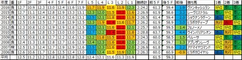 青葉賞2017の予想用ラップデータ
