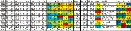 日本ダービー2016予想用のラップデータ