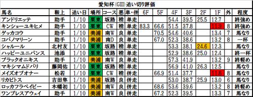 愛知杯2018の追い切り・調教評価一覧