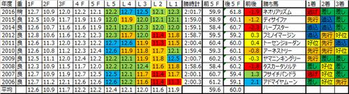 札幌記念2017の予想用ラップデータ
