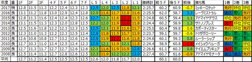 日経新春杯2018の予想用ラップデータ