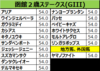 函館2歳ステークス2017の予想用・出走予定馬一覧