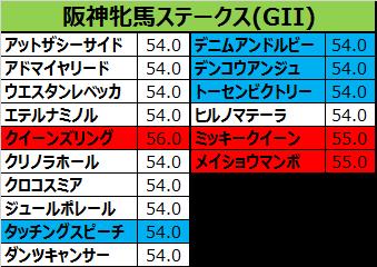 阪神牝馬ステークス2017の予想用・出走予定馬