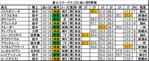 富士ステークス2017の追い切り・調教評価一覧