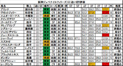 阪神ジュベナイルフィリーズ2016の追い切り・調教評価一覧