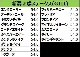 新潟2歳ステークス2017の予想用・出走予定馬一覧