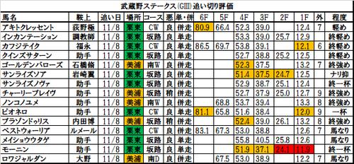武蔵野ステークス2017の追い切り・調教評価一覧