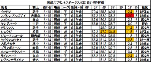 函館スプリントステークス2017の追い切り・調教評価一覧