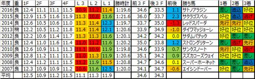 京王杯スプリングカップ2017の予想用ラップデータ