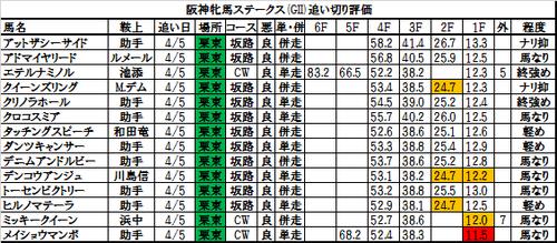 阪神牝馬ステークス2017の追い切り・調教評価一覧