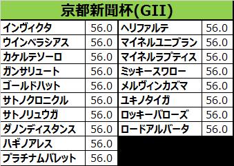 京都新聞杯2017の予想用・出走予定馬一覧