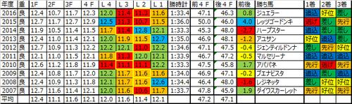 桜花賞2017の予想用ラップデータ