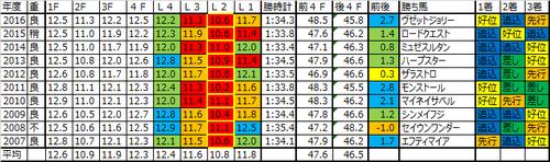 新潟2歳ステークス2017の予想用ラップデータ