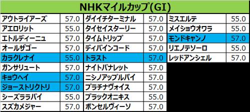 NHKマイルカップ2017の予想用・出走予定馬一... NHKマイルカップ 2017 出走予定馬