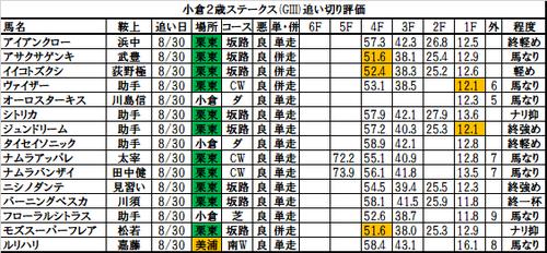 小倉2歳ステークスの追い切り・調教評価一覧