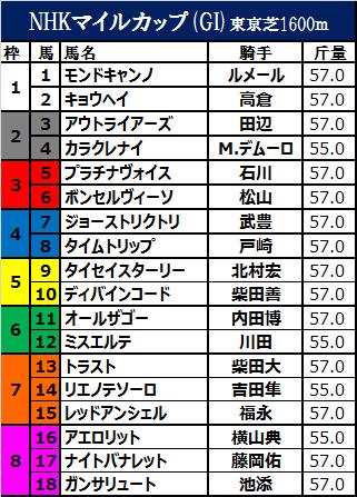 NHKマイルカップ2017の枠順確定