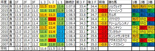 函館スプリントステークス2017の予想用ラップデータ