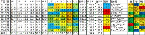 宝塚記念2016予想用のラップデータ