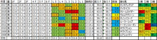 AJCC2018の予想用ラップデータ