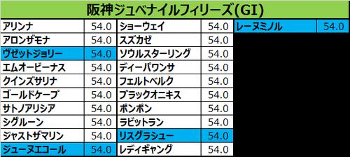 阪神ジュベナイルフィリーズ2016の予想用・出走予定馬一覧