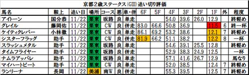 京都2歳ステークス2017の追い切り・調教評価一覧